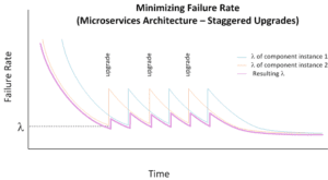 Low-failure-rate