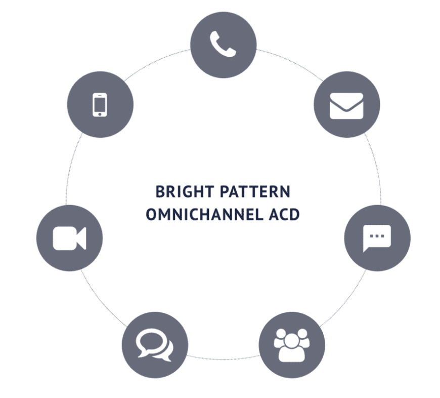 bright pattern omnichannel acd