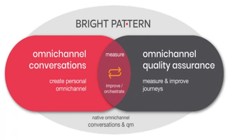 native omnichannel conversations
